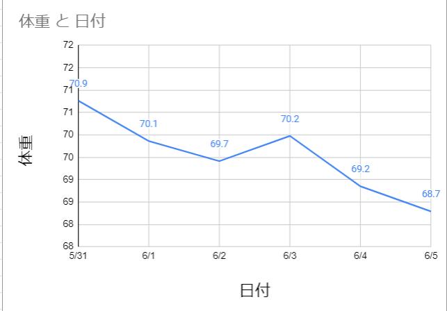 体重と日付