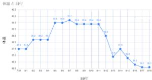 コロナ自宅療養 日付と体温の経緯